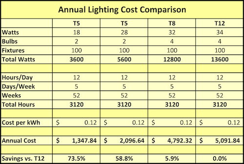 Annual Lighting Cost Comparison